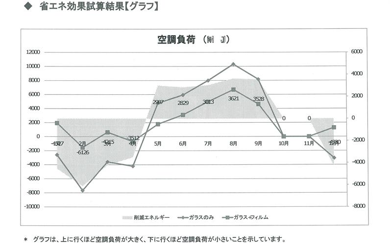 省エネ効果試算結果【グラフ】
