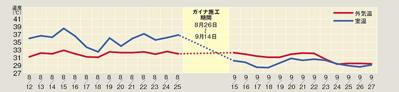 ガイナ施工前・施工後外気温・室温比較