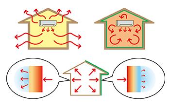 断熱効果で冬の暖房熱を逃がしにくくします
