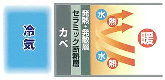 発熱・発散層(仕上げ材)が吸収・発散を繰り返す事により結露の発生を防ぎます。