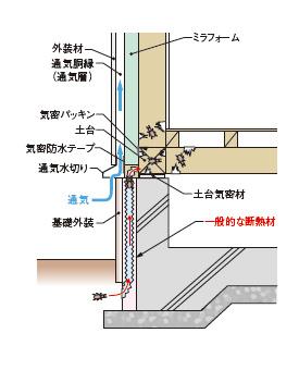 一般的な断熱材