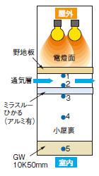 アルミ遮熱効果試験装置