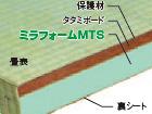 ミラフォーム畳B-Ⅱタイプ