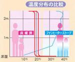 床暖房の特長