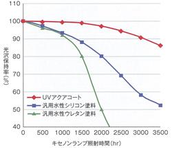 UVアクアコート耐候性データ