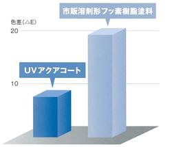 UVアクアコート汚染性データ