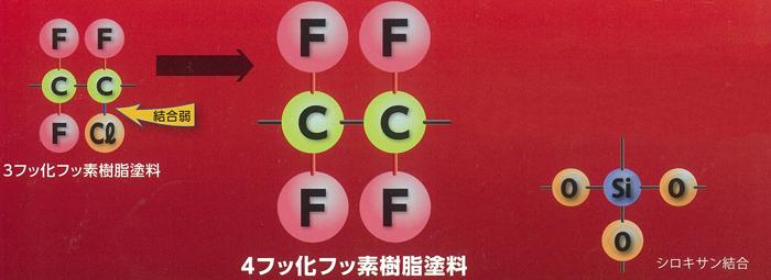 4フッ化フッ素樹脂