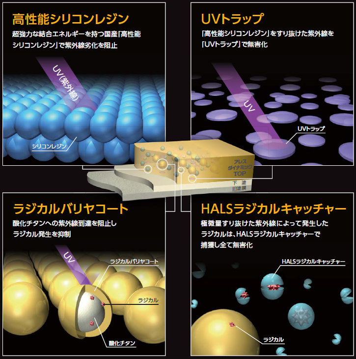 紫外線から外壁を護る技術