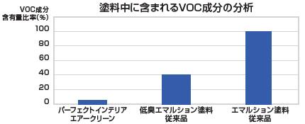 VOC分析