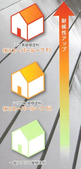 K'sスーパールーフシリーズ